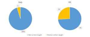 Grafico scrittrici